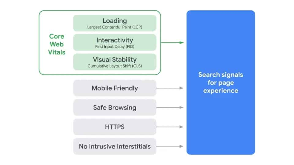 Google's page experience graphic